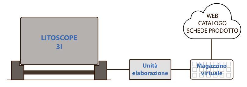 schema-sistemi2