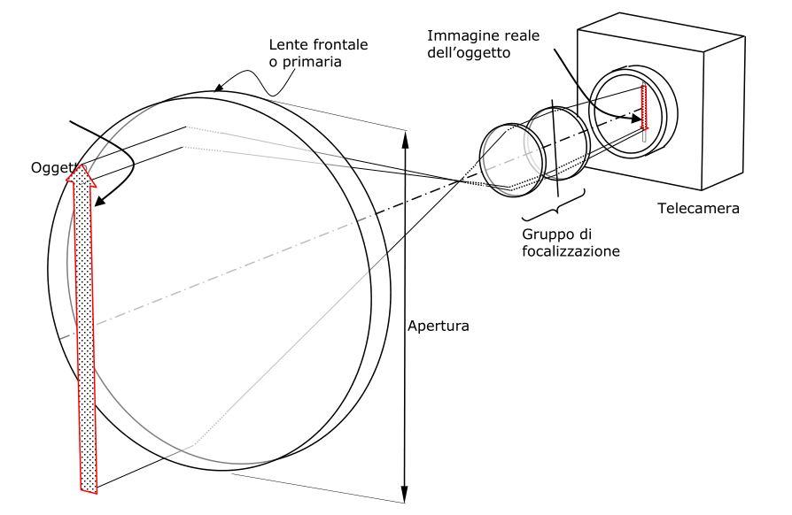 schema-sensori-gruppo-focalizzazione